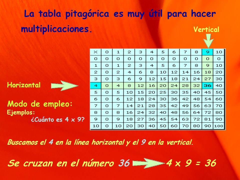 La tabla pitagórica es muy útil para hacer multiplicaciones. Vertical Horizontal Modo de empleo: Ejemplos: ¿Cuánto es 4 x 9? Buscamos el 4 en la línea