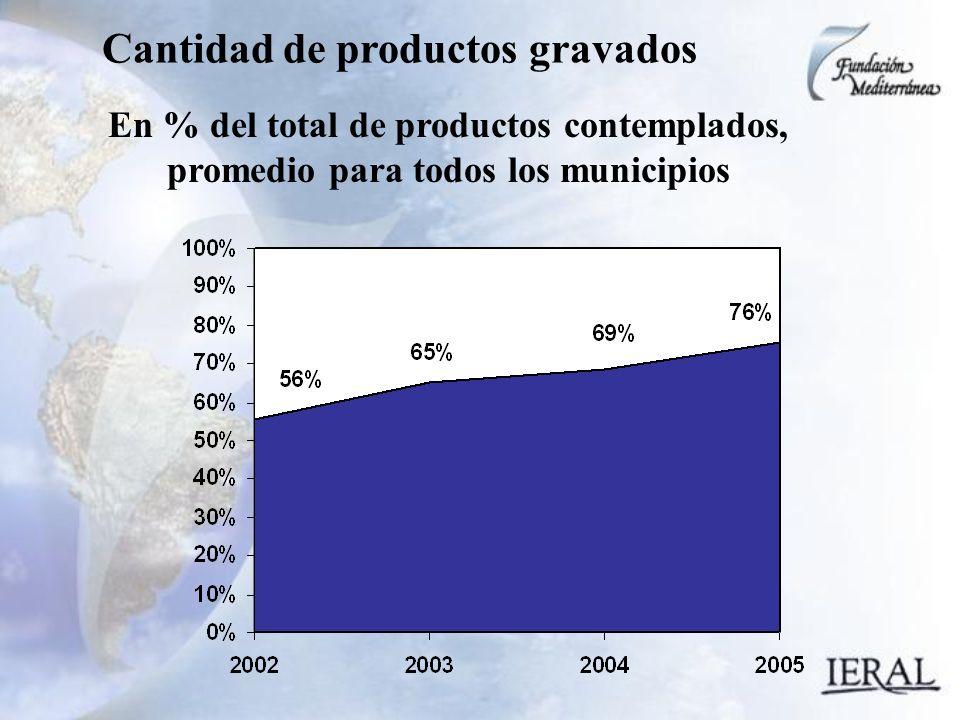 Cantidad de productos gravados En % del total de productos contemplados, promedio para todos los municipios
