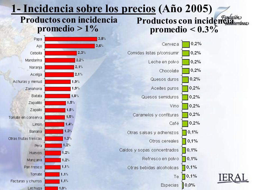 1- Incidencia sobre los precios (Año 2005) Productos con incidencia promedio < 0.3% Productos con incidencia promedio > 1%