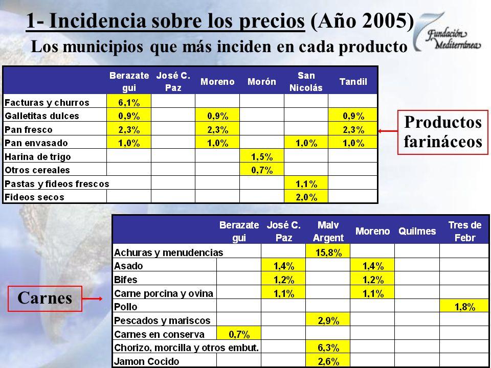 1- Incidencia sobre los precios (Año 2005) Los municipios que más inciden en cada producto Productos farináceos Carnes