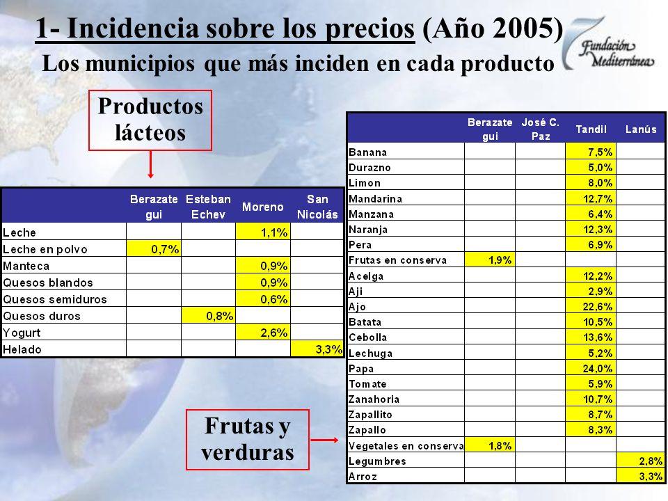 1- Incidencia sobre los precios (Año 2005) Los municipios que más inciden en cada producto Productos lácteos Frutas y verduras