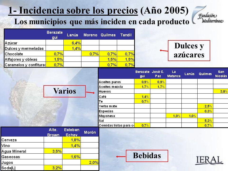 Los municipios que más inciden en cada producto 1- Incidencia sobre los precios (Año 2005) Dulces y azúcares Varios Bebidas