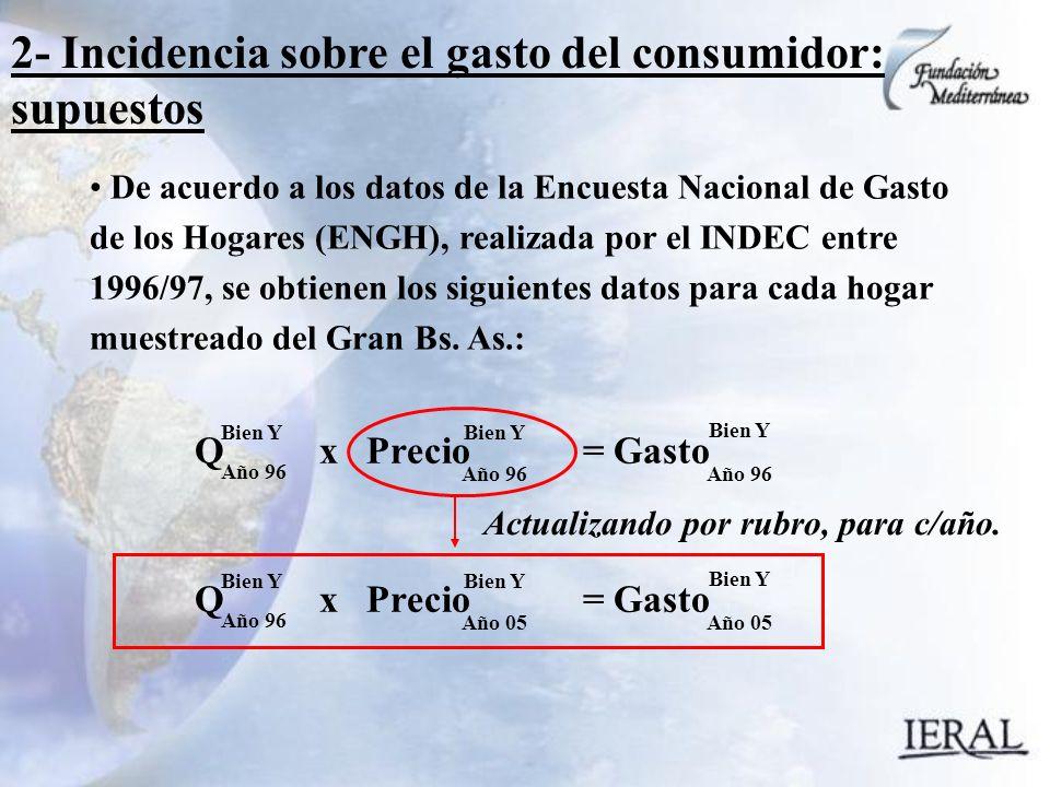 2- Incidencia sobre el gasto del consumidor: supuestos De acuerdo a los datos de la Encuesta Nacional de Gasto de los Hogares (ENGH), realizada por el INDEC entre 1996/97, se obtienen los siguientes datos para cada hogar muestreado del Gran Bs.