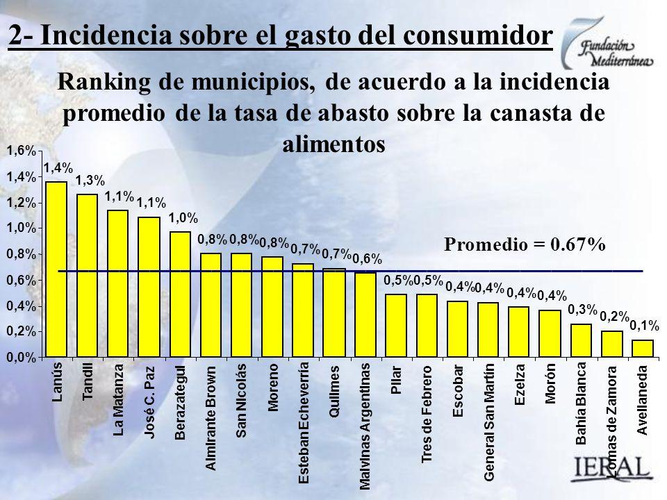 2- Incidencia sobre el gasto del consumidor Ranking de municipios, de acuerdo a la incidencia promedio de la tasa de abasto sobre la canasta de alimentos 1,4% 1,3% 1,1% 1,0% 0,8% 0,7% 0,6% 0,5% 0,4% 0,3% 0,2% 0,1% 0,0% 0,2% 0,4% 0,6% 0,8% 1,0% 1,2% 1,4% 1,6% Lanús Tandil La Matanza José C.
