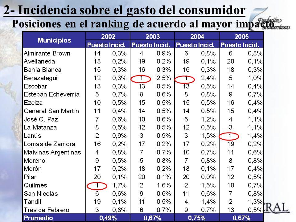 2- Incidencia sobre el gasto del consumidor Posiciones en el ranking de acuerdo al mayor impacto