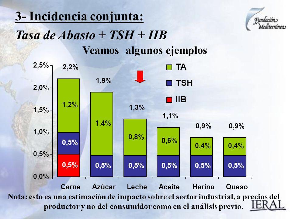 3- Incidencia conjunta: Tasa de Abasto + TSH + IIB Veamos algunos ejemplos 0,5% 1,2% 2,2% Carne 0,5% 1,4% 1,9% Azúcar 0,5% 0,8% 1,3% Leche 0,5% 0,6% 1,1% Aceite 0,5% 0,4% 0,9% Harina 0,5% 0,4% 0,9% Queso 0,0% 0,5% 1,0% 1,5% 2,0% 2,5% TA TSH IIB Nota: esto es una estimación de impacto sobre el sector industrial, a precios del productor y no del consumidor como en el análisis previo.