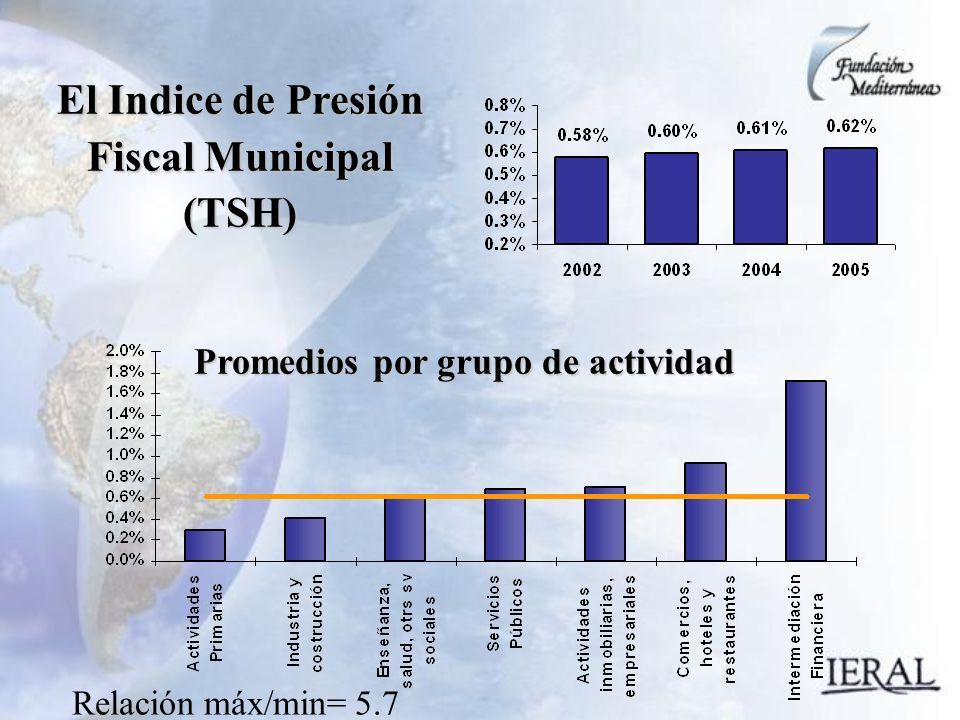 El Indice de Presión Fiscal Municipal (TSH) Promedios por grupo de actividad Relación máx/min= 5.7
