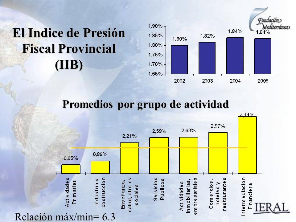 El Indice de Presión Fiscal Provincial (IIB) Relación máx/min= 6.3 Promedios por grupo de actividad