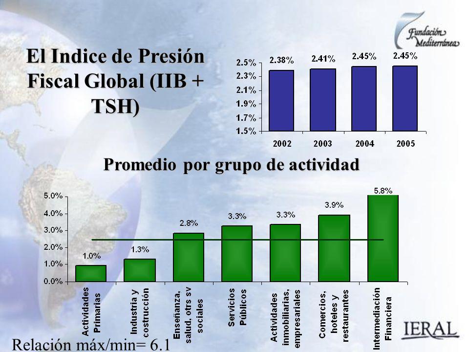 El Indice de Presión Fiscal Global (IIB + TSH) Promedio por grupo de actividad Relación máx/min= 6.1