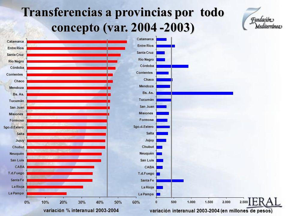 Transferencias a provincias por todo concepto (var.