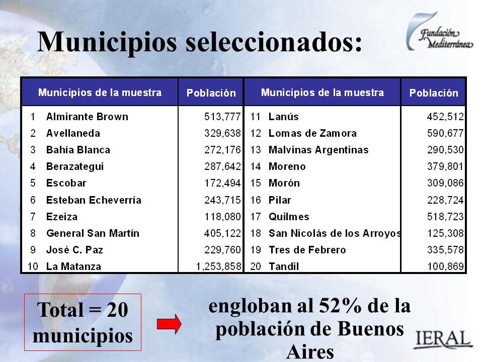 Municipios seleccionados: Total = 20 municipios engloban al 52% de la población de Buenos Aires