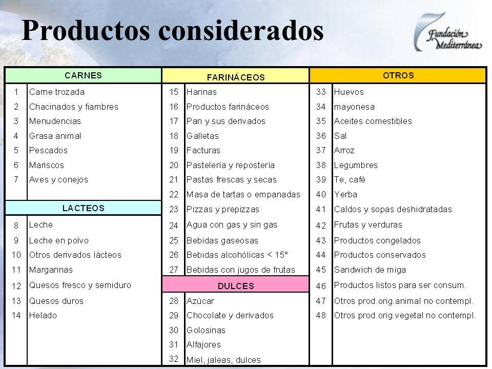 Productos considerados