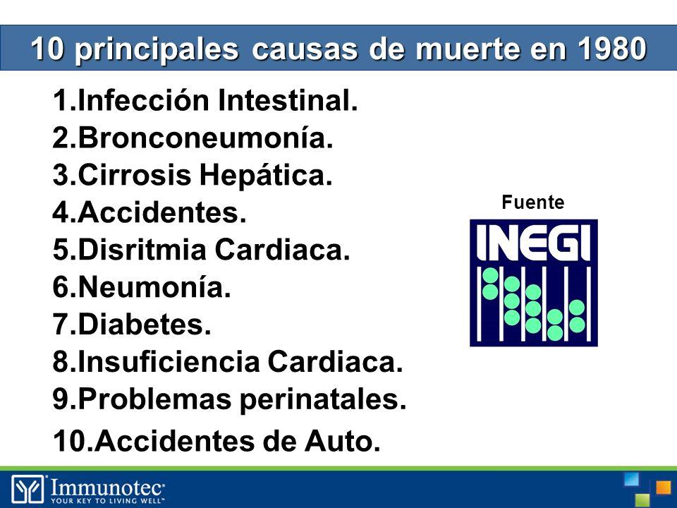 10 principales causas de muerte en 1980 1.Infección Intestinal.
