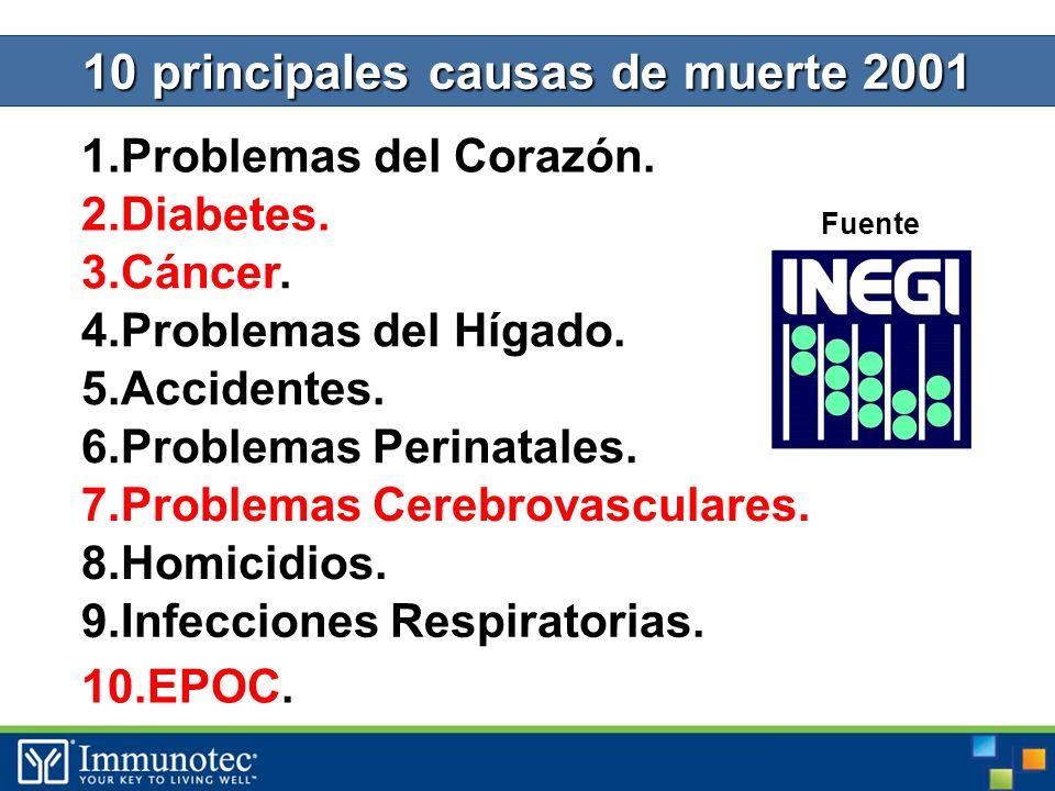 10 principales causas de muerte 2001 1.Problemas del Corazón.