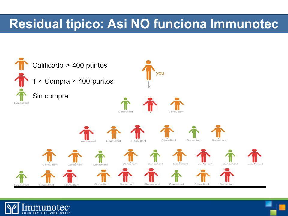Residual tipico: Asi NO funciona Immunotec Calificado > 400 puntos 1 < Compra < 400 puntos Sin compra LIMITE Nivel 1 Nivel 2 Nivel 4 Nivel 3
