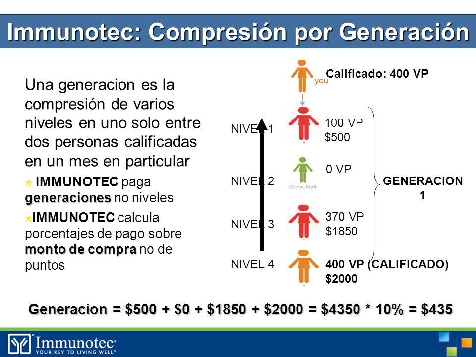 42 Una generacion es la compresión de varios niveles en uno solo entre dos personas calificadas en un mes en particular generaciones IMMUNOTEC paga generaciones no niveles monto de compra IMMUNOTEC calcula porcentajes de pago sobre monto de compra no de puntos 100 VP $500 0 VP 370 VP $1850 400 VP (CALIFICADO) $2000 Calificado: 400 VP NIVEL 1 NIVEL 2 NIVEL 3 NIVEL 4 GENERACION 1 Juan Lucia Pedro Maria Immunotec: Compresión por Generación Generacion = $500 + $0 + $1850 + $2000 = $4350 * 10% = $435