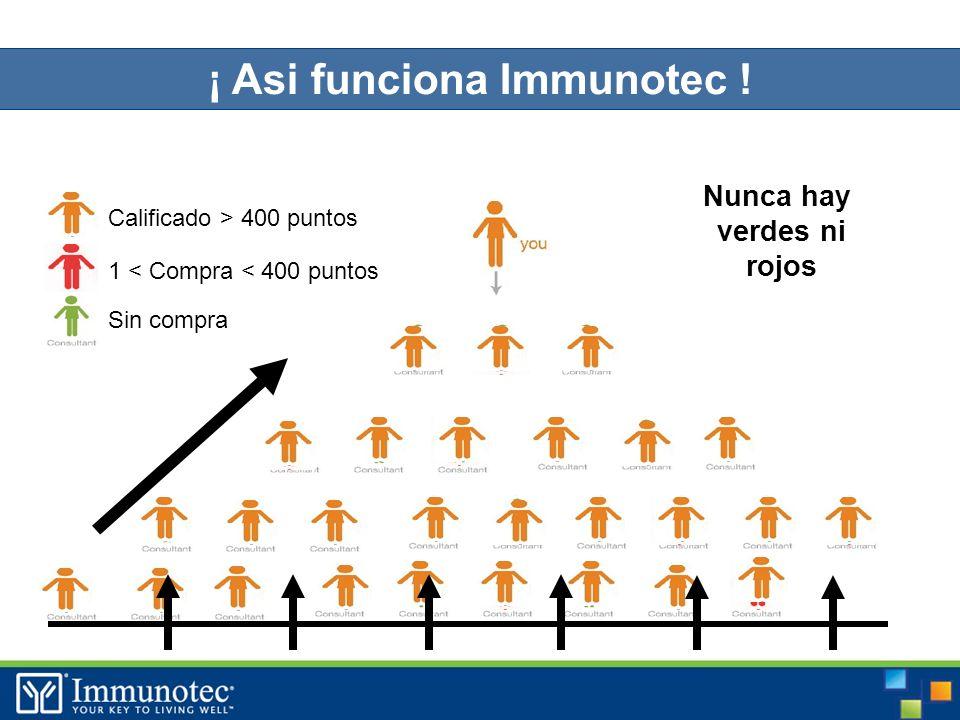 ¡ Asi funciona Immunotec .