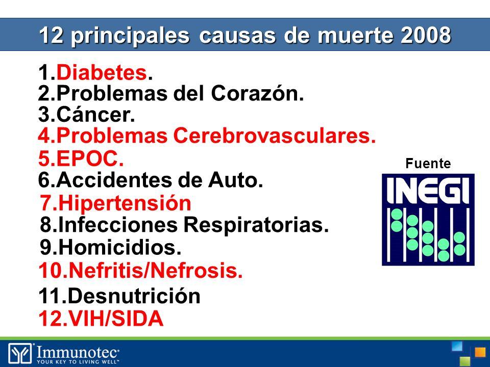 12 principales causas de muerte 2008 1.Diabetes. Fuente 2.Problemas del Corazón.