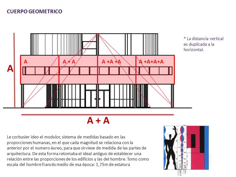 CUERPO GEOMETRICO A A + A * La distancia vertical es duplicada a la horizontal.