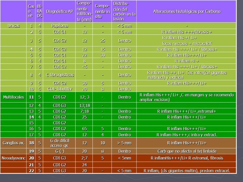 Caso 3: multicéntrico Nodulo LIC Inf MD de 20 x 15 mm (pm) Nodulo LIC Inf MD de 20 x 15 mm (pm) Asimetria + microc.