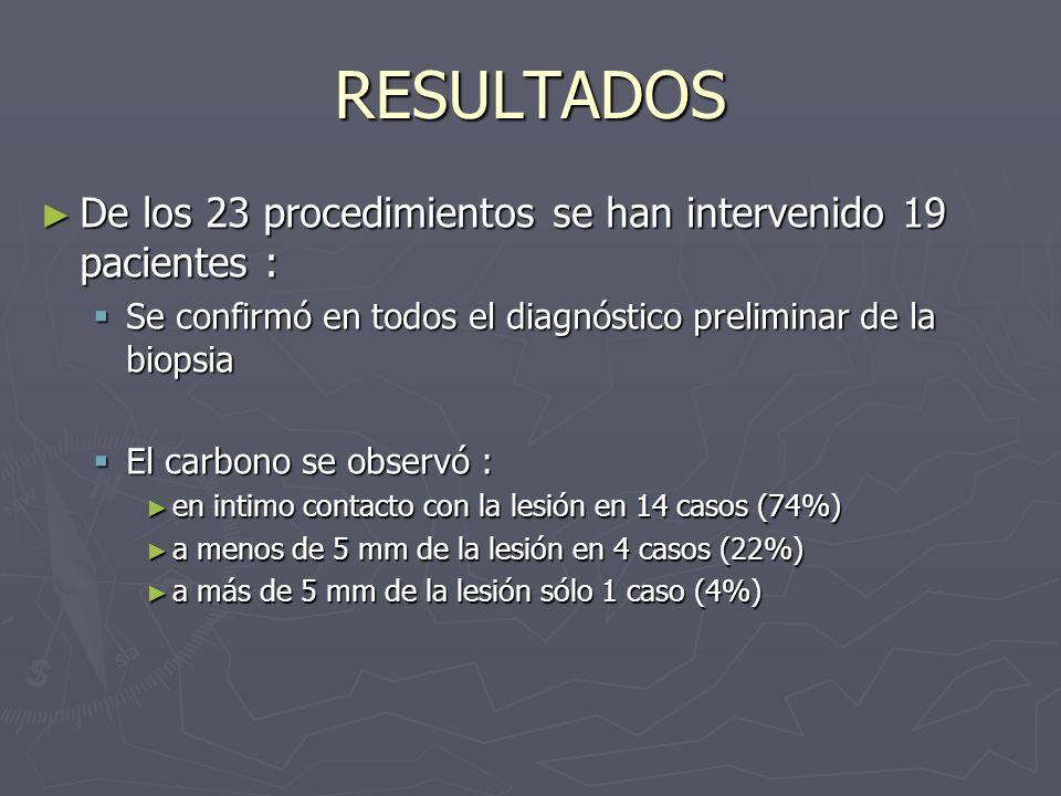 RESULTADOS De los 23 procedimientos se han intervenido 19 pacientes : De los 23 procedimientos se han intervenido 19 pacientes : Se confirmó en todos