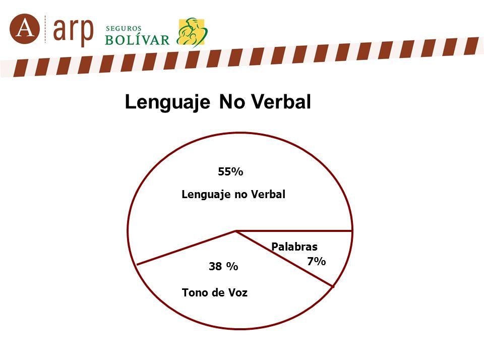 55% Lenguaje no Verbal Palabras 7% Tono de Voz 38 %