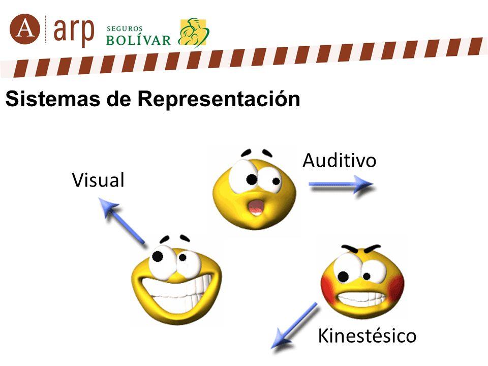 Sistemas de Representación Auditivo Kinestésico Visual