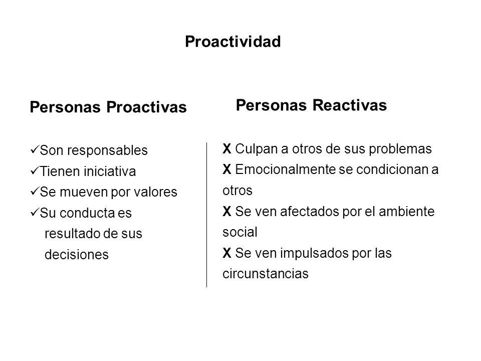 Personas Proactivas Son responsables Tienen iniciativa Se mueven por valores Su conducta es resultado de sus decisiones Personas Reactivas X Culpan a