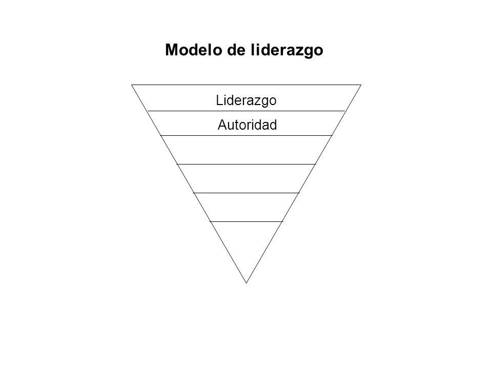 Autoridad Modelo de liderazgo