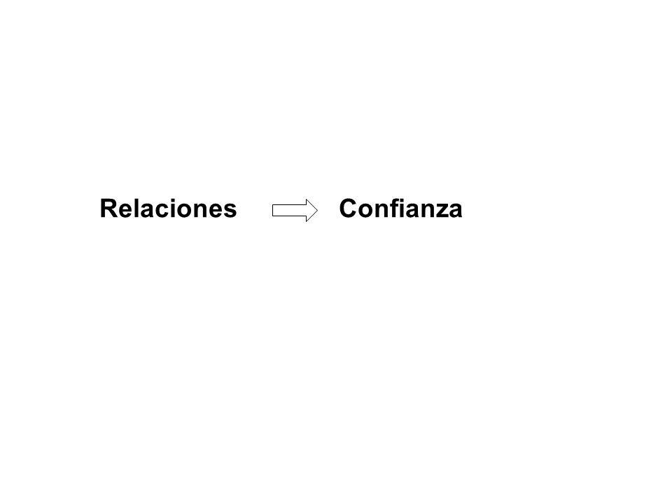 Relaciones Confianza