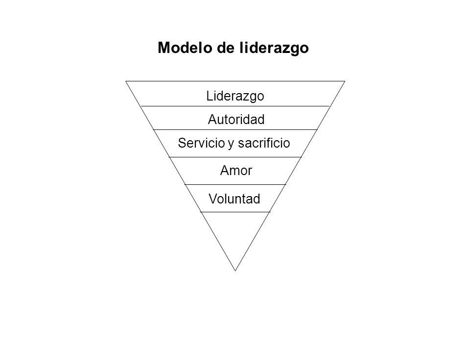 Liderazgo Autoridad Servicio y sacrificio Amor Voluntad Modelo de liderazgo