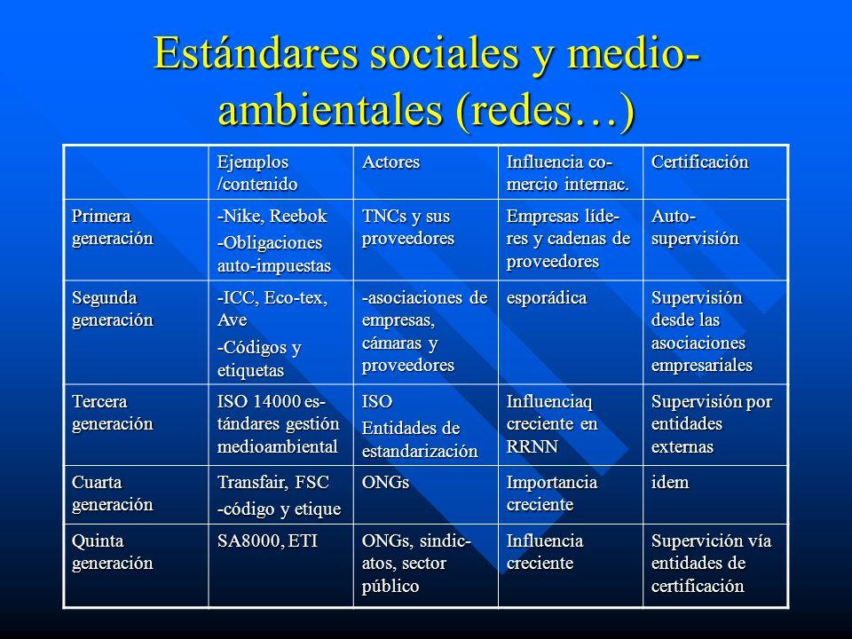 Estándares sociales y medio- ambientales (redes…) Ejemplos /contenido Actores Influencia co- mercio internac.