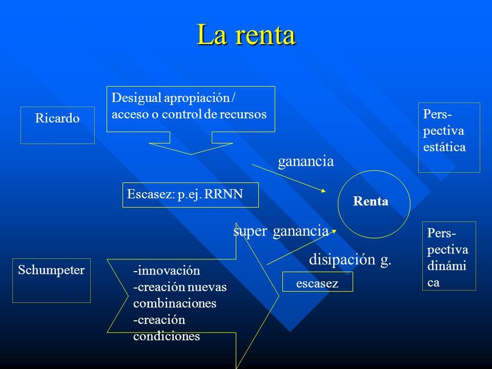 La renta Renta -innovación -creación nuevas combinaciones -creación condiciones escasez Pers- pectiva dinámi ca Escasez: p.ej.