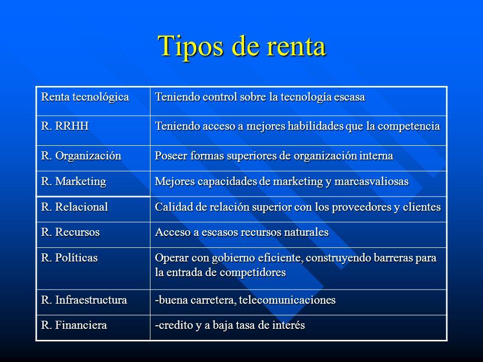 Tipos de renta Renta tecnológica Teniendo control sobre la tecnología escasa R.