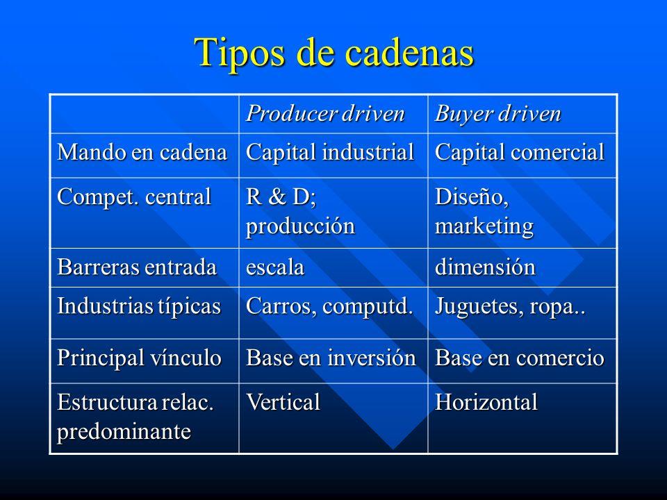 Tipos de cadenas Producer driven Buyer driven Mando en cadena Capital industrial Capital comercial Compet.