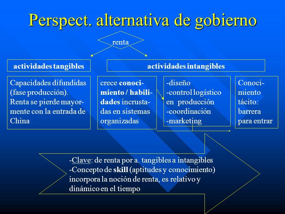 Perspect.alternativa de gobierno Capacidades difundidas (fase producción).