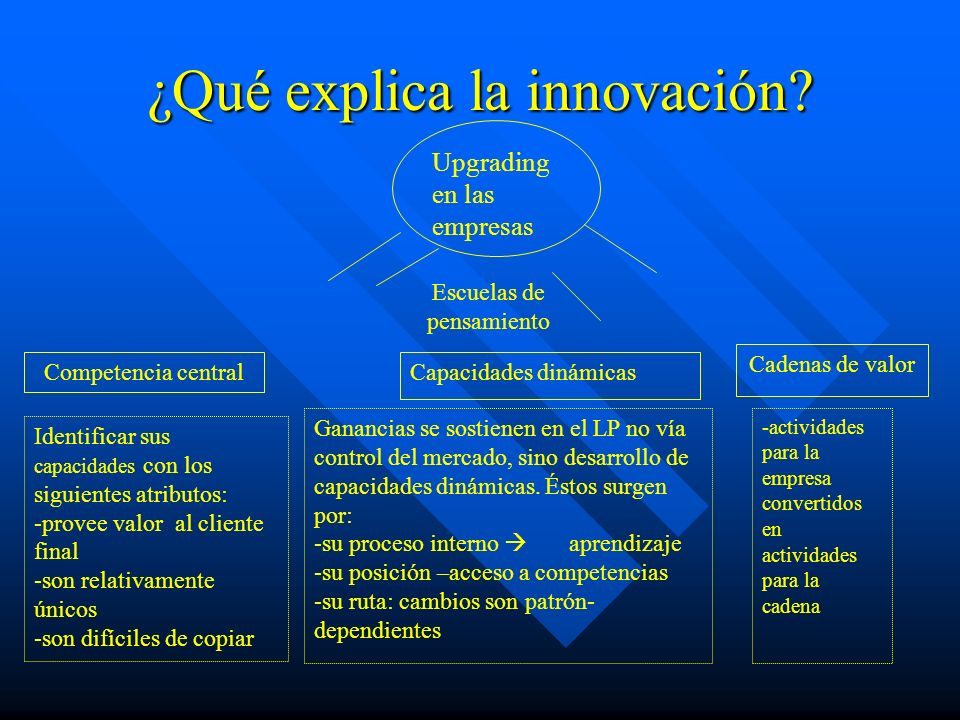 ¿Qué explica la innovación.