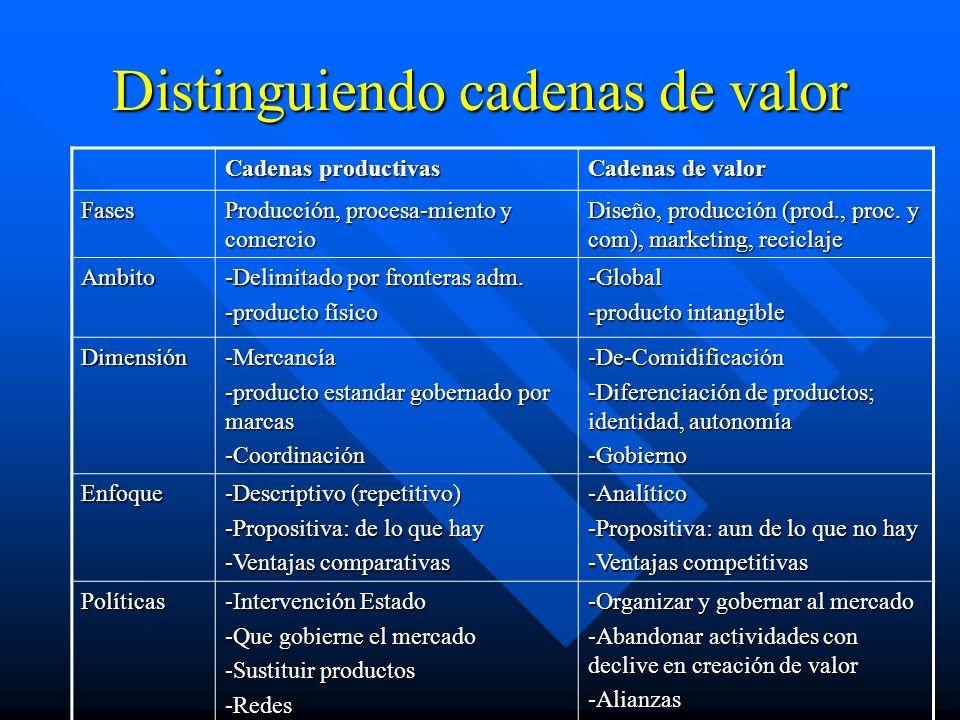 Distinguiendo cadenas de valor Cadenas productivas Cadenas de valor Fases Producción, procesa-miento y comercio Diseño, producción (prod., proc.