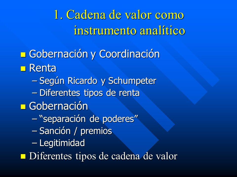 1. Cadena de valor como instrumento analítico Gobernación y Coordinación Gobernación y Coordinación Renta Renta –Según Ricardo y Schumpeter –Diferente