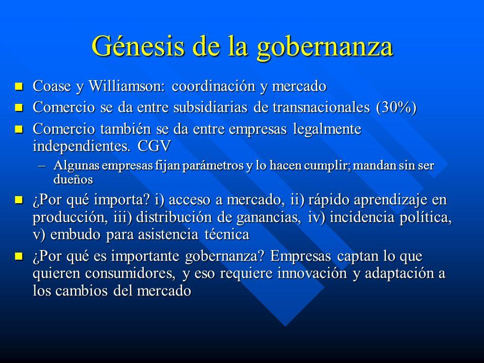 Génesis de la gobernanza Coase y Williamson: coordinación y mercado Coase y Williamson: coordinación y mercado Comercio se da entre subsidiarias de transnacionales (30%) Comercio se da entre subsidiarias de transnacionales (30%) Comercio también se da entre empresas legalmente independientes.