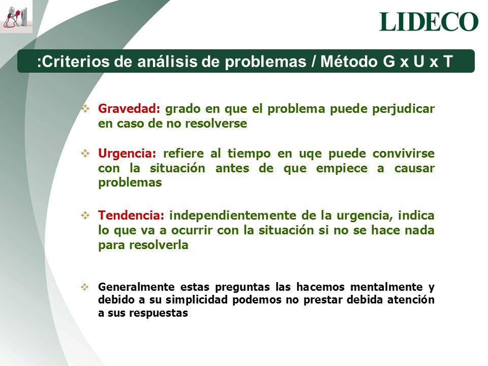 :Criterios de análisis de problemas / Método G x U x T Gravedad: grado en que el problema puede perjudicar en caso de no resolverse Urgencia: refiere