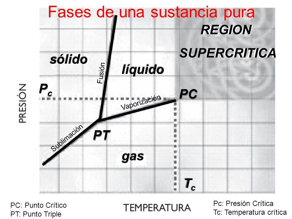 sólido líquido gas PcPc TcTc PC PT REGION SUPERCRITICA PC: Punto Crítico PT: Punto Triple Pc: Presión Crítica Tc: Temperatura crítica Fusión Sublimaci