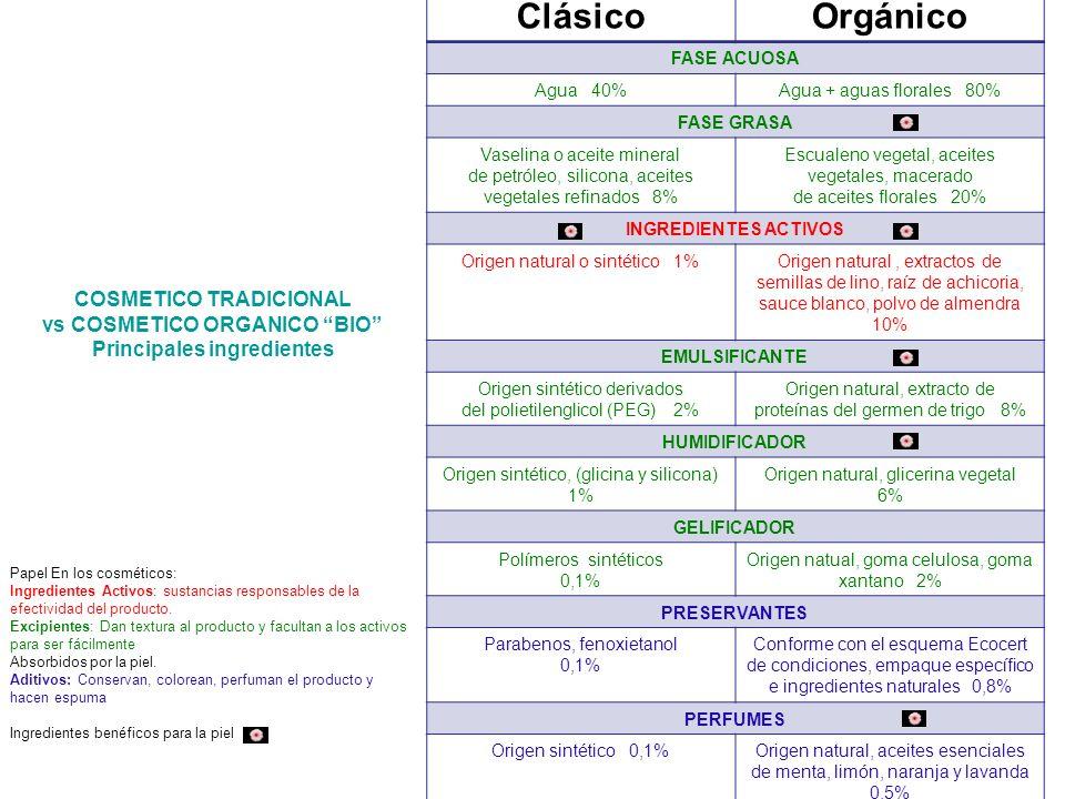 COSMETICO TRADICIONAL vs COSMETICO ORGANICO BIO Principales ingredientes Papel En los cosméticos: Ingredientes Activos: sustancias responsables de la