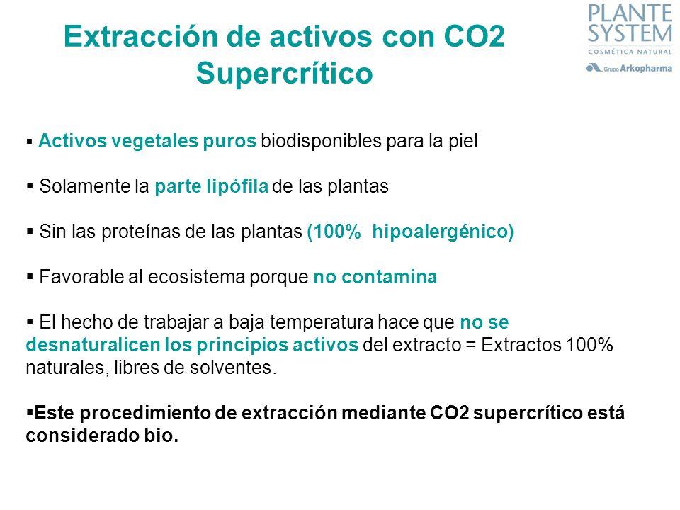 Activos vegetales puros biodisponibles para la piel Solamente la parte lipófila de las plantas Sin las proteínas de las plantas (100% hipoalergénico)