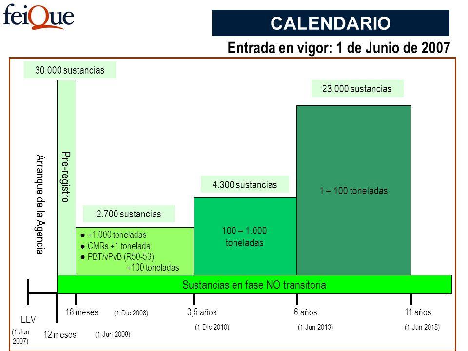 Sustancias en fase NO transitoria EEV 12 meses 18 meses3,5 años6 años11 años Arranque de la Agencia Pre-registro +1.000 toneladas CMRs +1 tonelada PBT