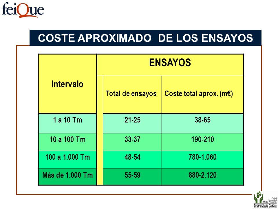 Intervalo ENSAYOS Total de ensayosCoste total aprox. (m) 1 a 10 Tm21-2538-65 10 a 100 Tm33-37190-210 100 a 1.000 Tm48-54780-1.060 Más de 1.000 Tm55-59