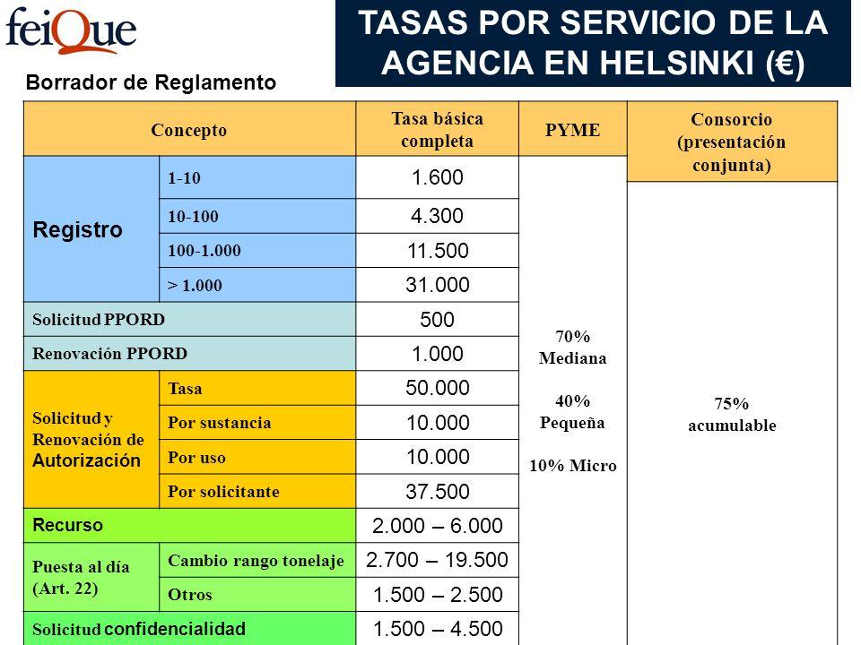 Borrador de Reglamento Concepto Tasa básica completa PYME Consorcio (presentación conjunta) Registro 1-10 1.600 70% Mediana 40% Pequeña 10% Micro 75%