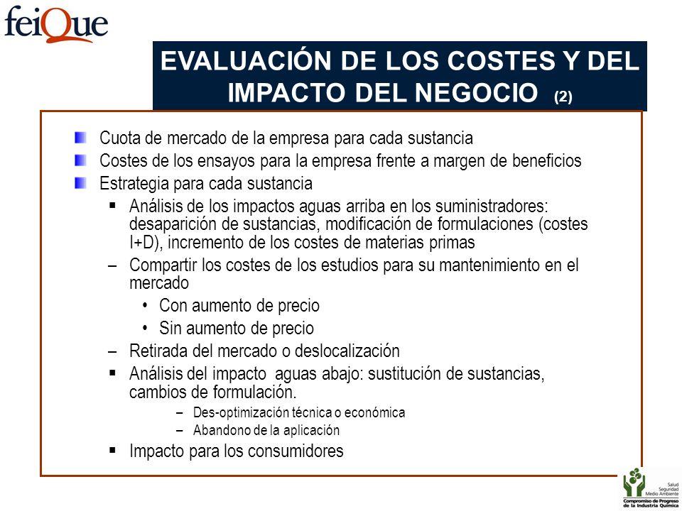 Cuota de mercado de la empresa para cada sustancia Costes de los ensayos para la empresa frente a margen de beneficios Estrategia para cada sustancia