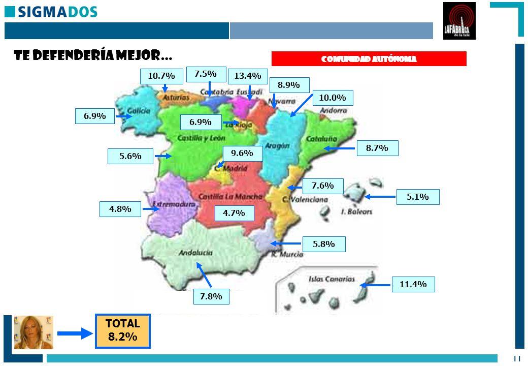 11 COMUNIDAD AUTÓNOMA 11.4% 8.7% 5.1% 7.6% 5.8% 7.8% 4.8% 5.6% 6.9% 10.7% 7.5% 13.4% 8.9% 10.0% 6.9% 9.6% 4.7% TOTAL 8.2% Te defendería mejor…