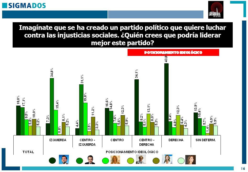 16 POSICIONAMIENTO IDEOLÓGICO Imagínate que se ha creado un partido político que quiere luchar contra las injusticias sociales.